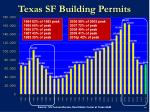 texas sf building permits