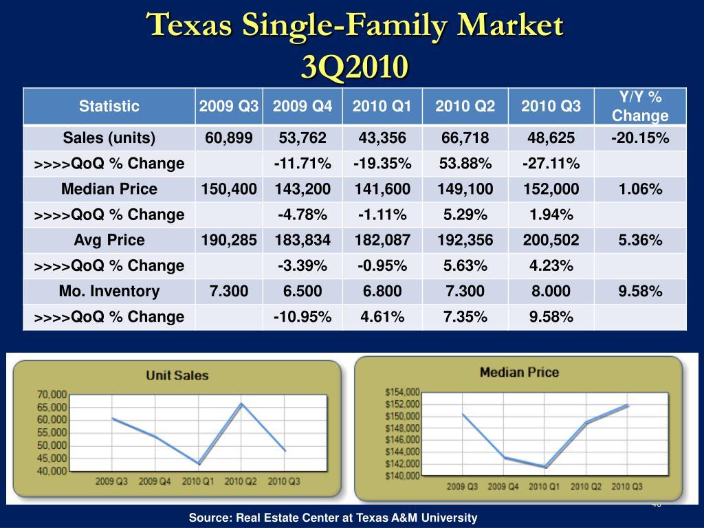 Texas Single-Family Market