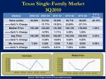 texas single family market 3q2010