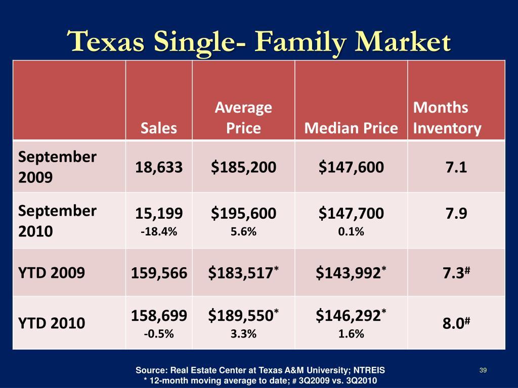 Texas Single- Family Market