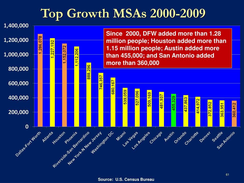 Top Growth MSAs 2000-2009
