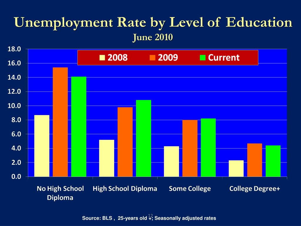 Unemployment Rate by Level of Education