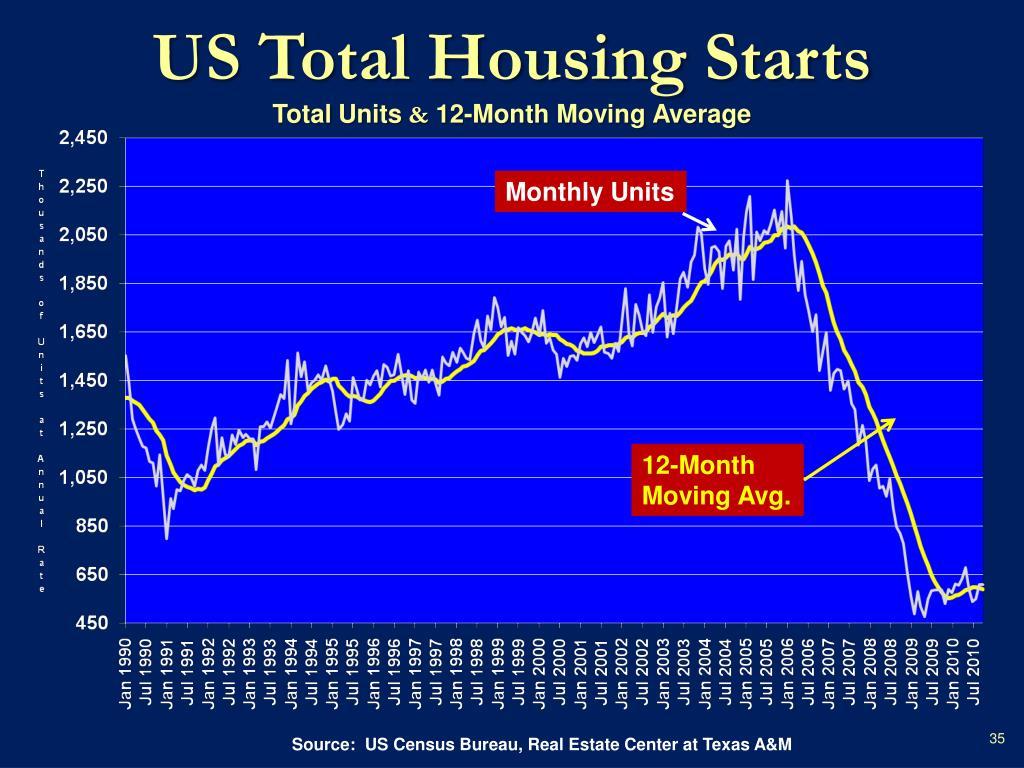 US Total Housing Starts