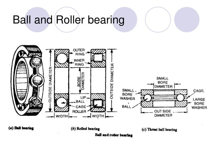 Ball and Roller bearing
