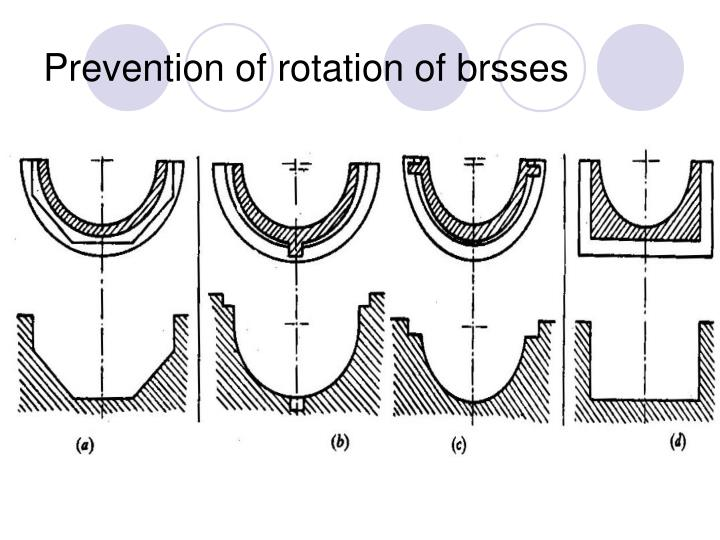 Prevention of rotation of brsses