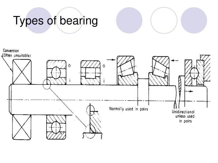 Types of bearing