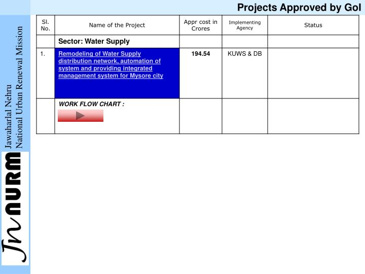 Projects Approved by GoI