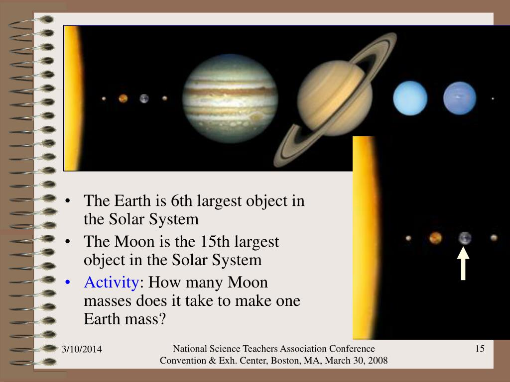 The Earth is 6th largest object in the Solar System