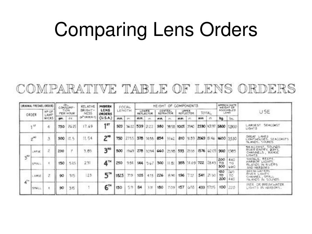 Comparing Lens Orders