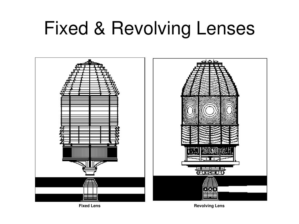 Fixed & Revolving Lenses