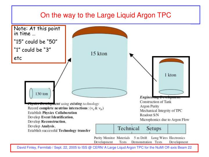 On the way to the Large Liquid Argon TPC