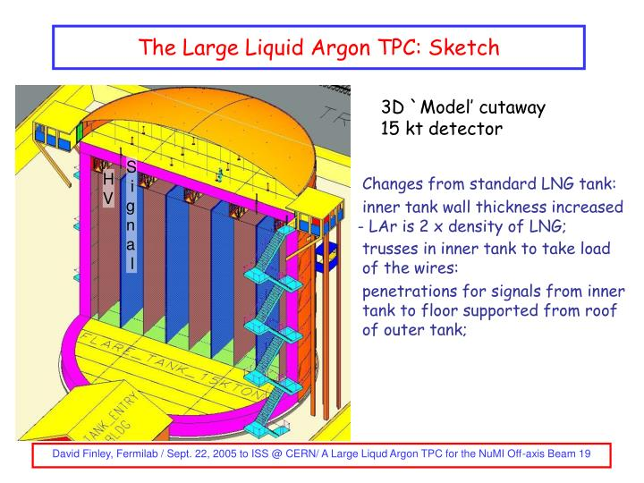 The Large Liquid Argon TPC: Sketch