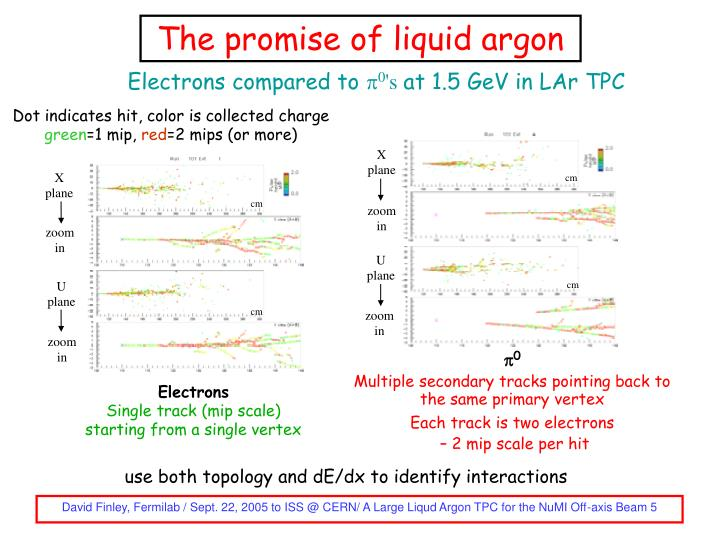 The promise of liquid argon