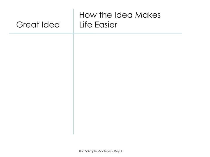 How the Idea Makes