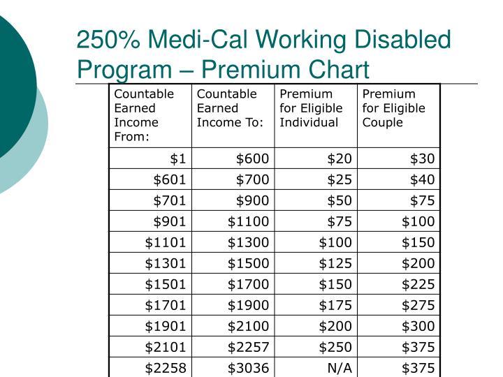 250% Medi-Cal Working Disabled Program – Premium Chart