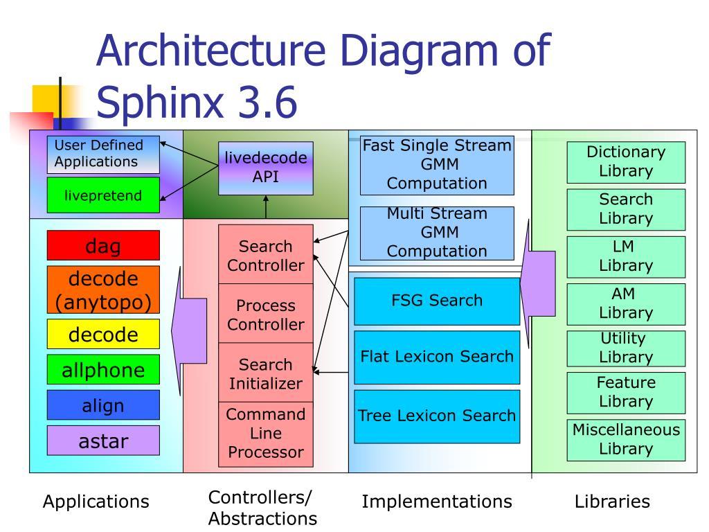 Architecture Diagram of Sphinx 3.6