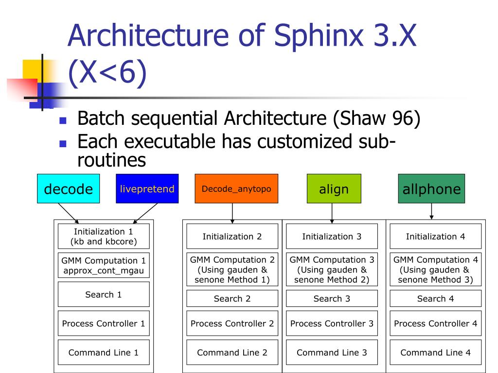 Architecture of Sphinx 3.X (X<6)