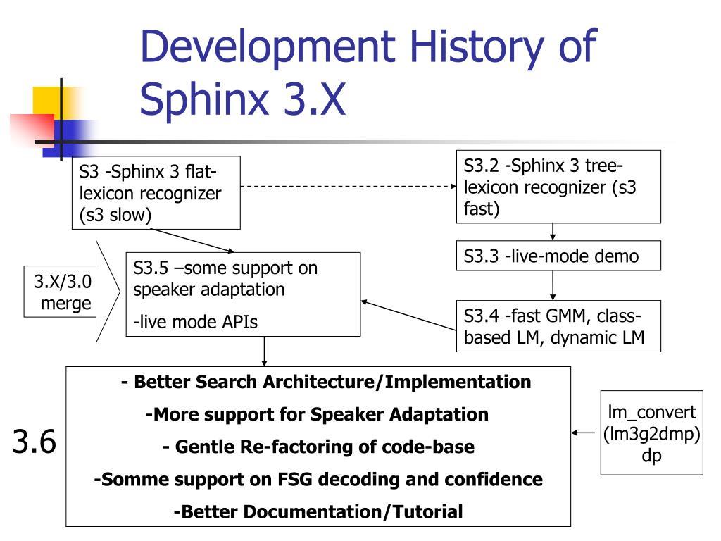 Development History of Sphinx 3.X
