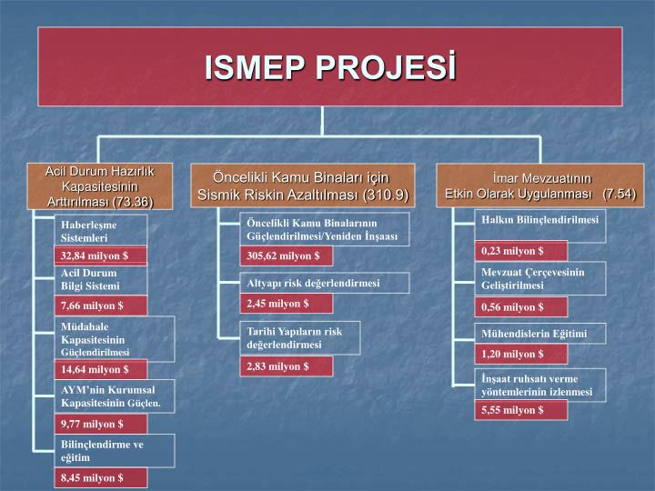 ISMEP PROJESİ