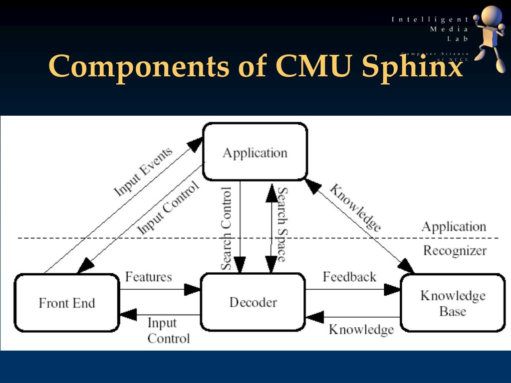 Components of CMU Sphinx