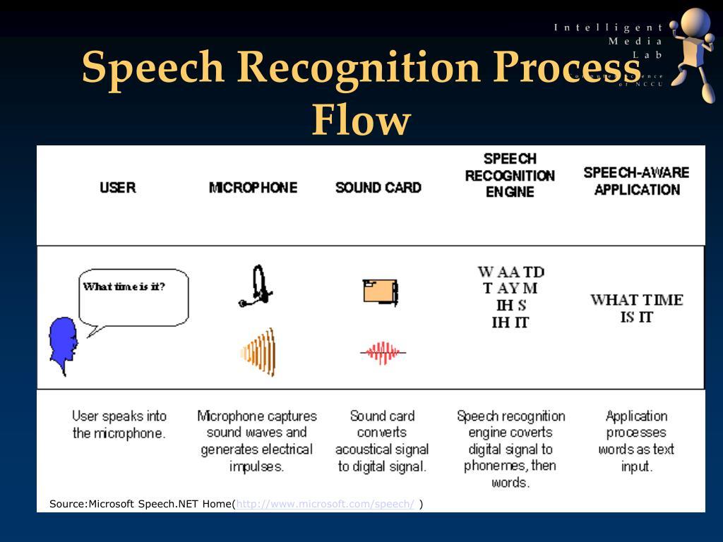 Speech Recognition Process Flow