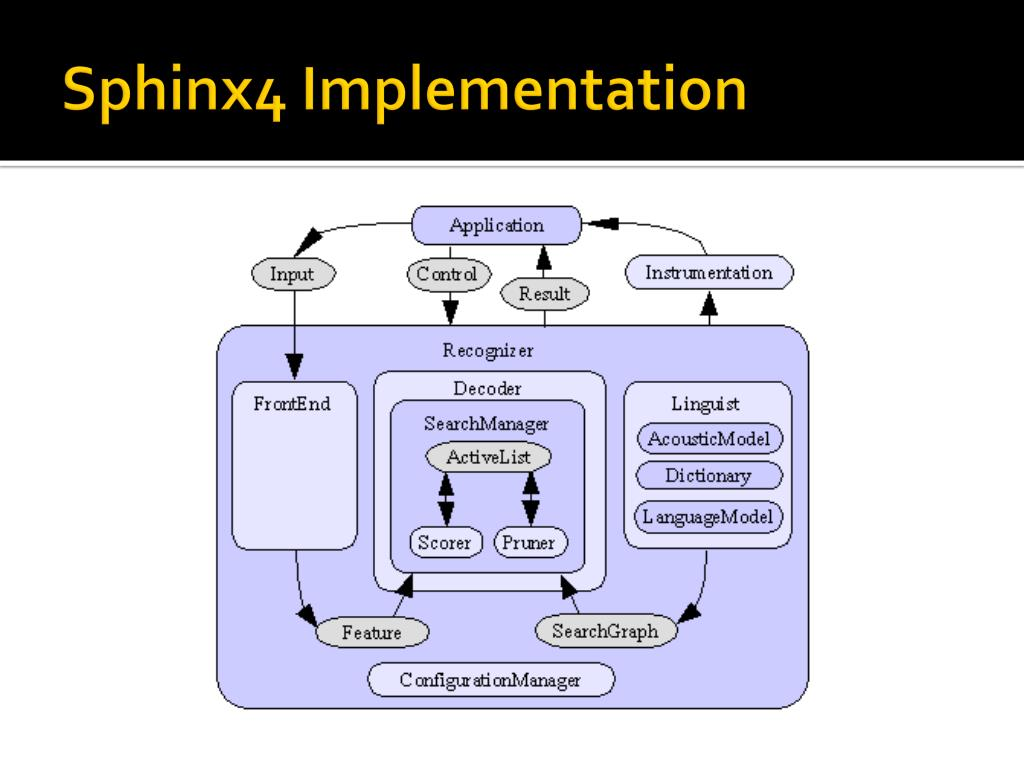 Sphinx4 Implementation