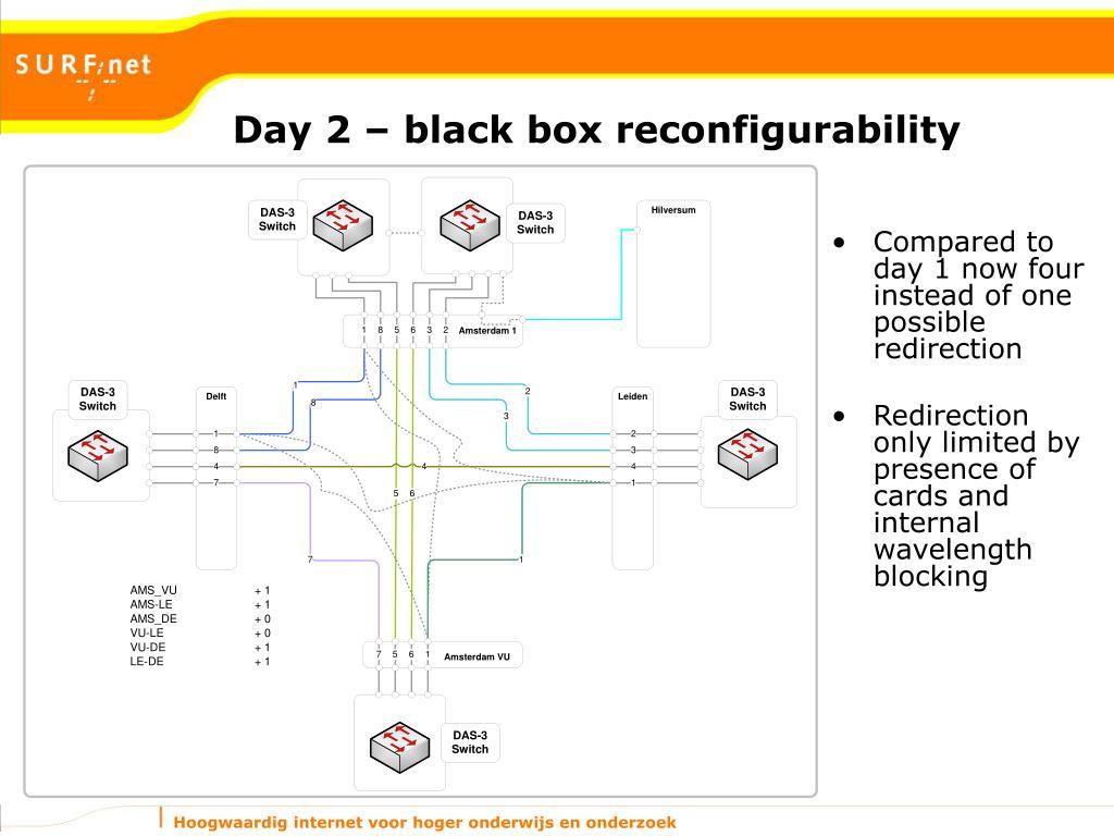Day 2 – black box reconfigurability