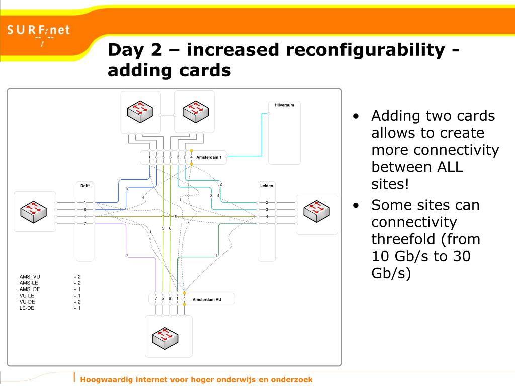 Day 2 – increased reconfigurability - adding cards