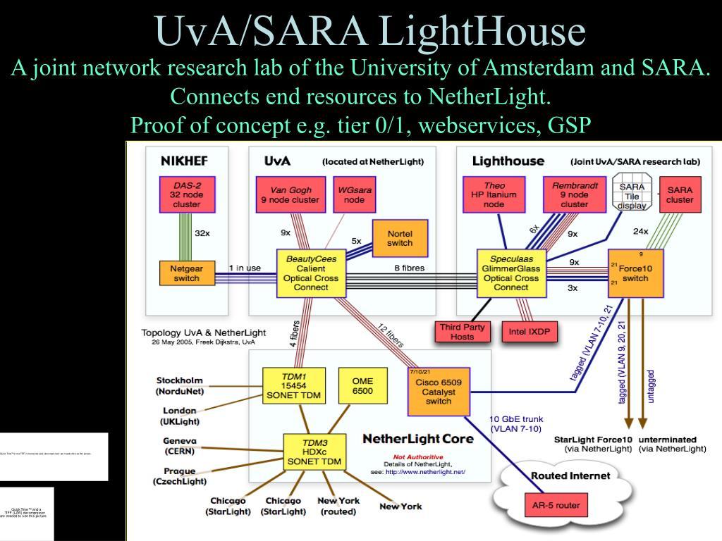 UvA/SARA LightHouse