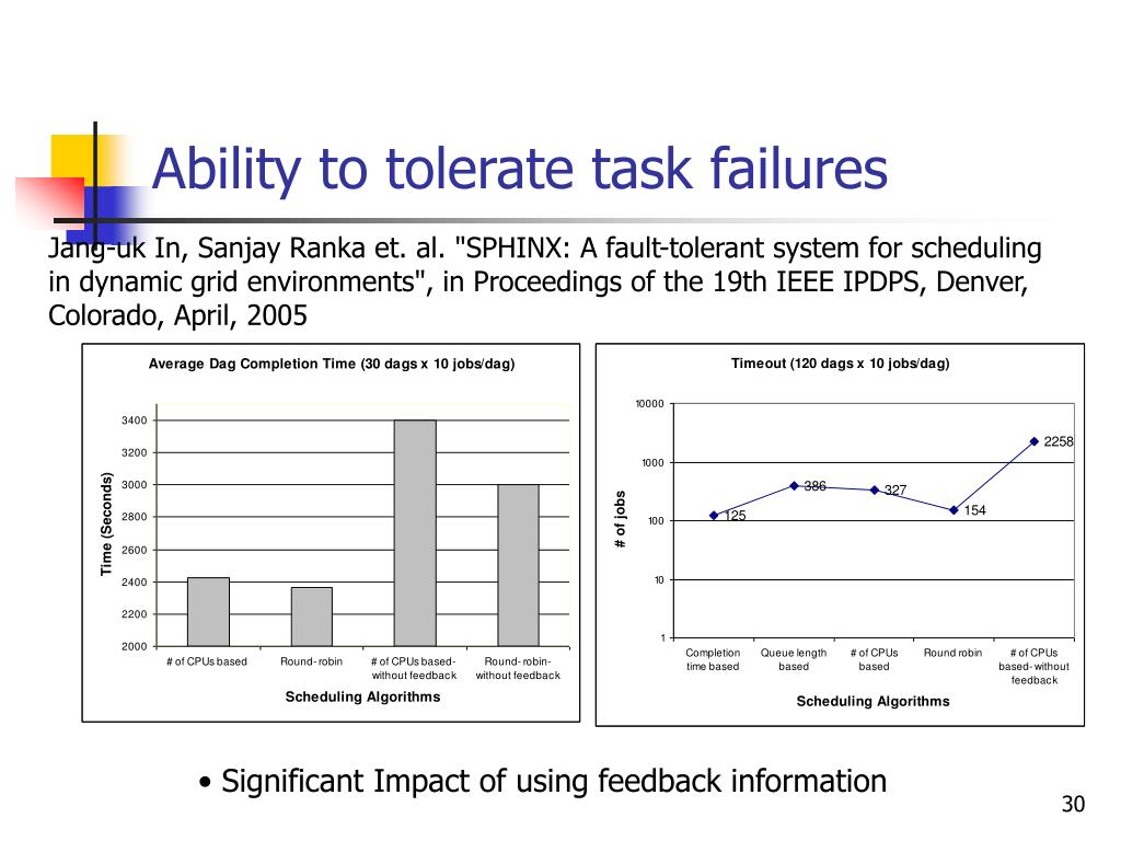 Ability to tolerate task failures