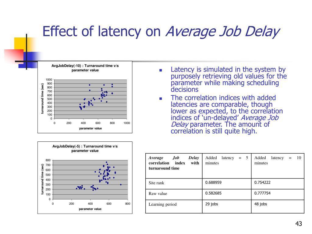 Effect of latency on