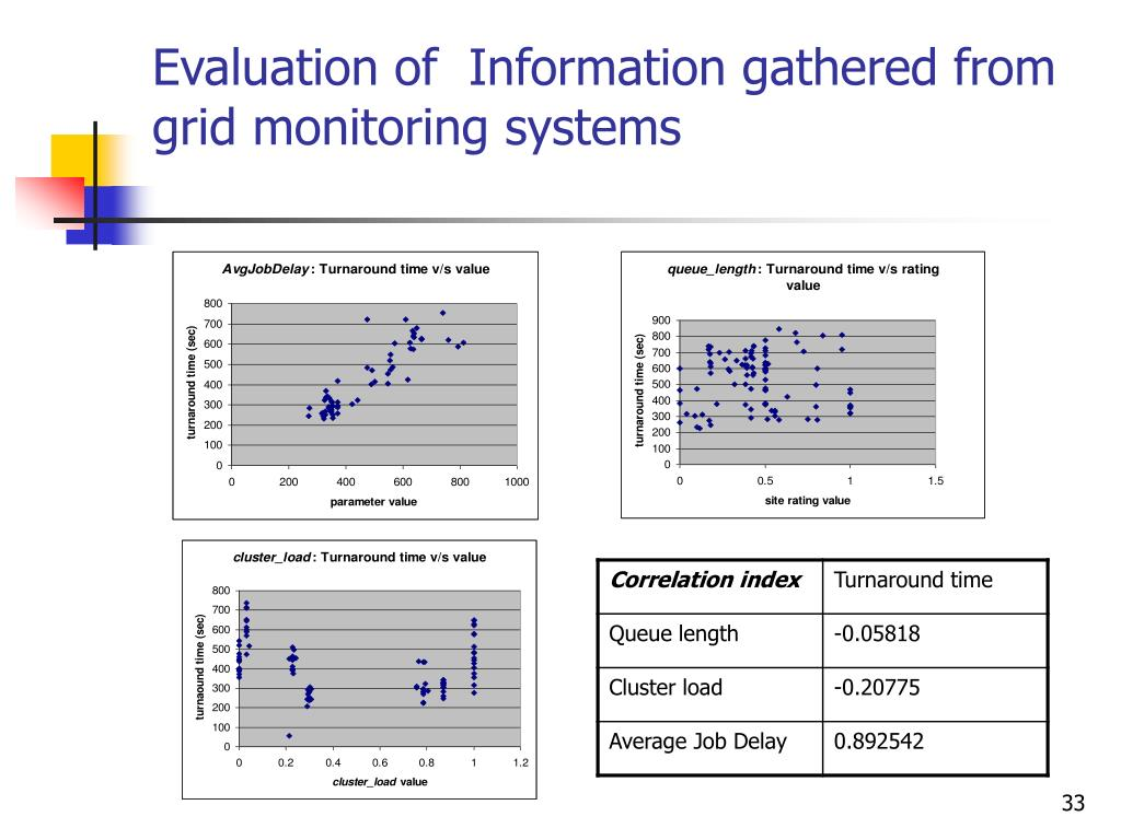 Evaluation of  Information gathered from grid monitoring systems