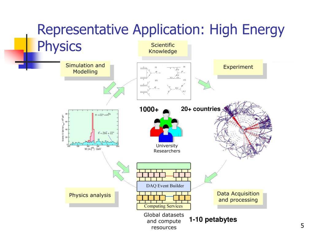 Representative Application: High Energy Physics