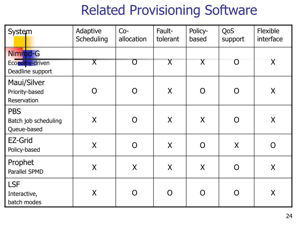 Related Provisioning Software