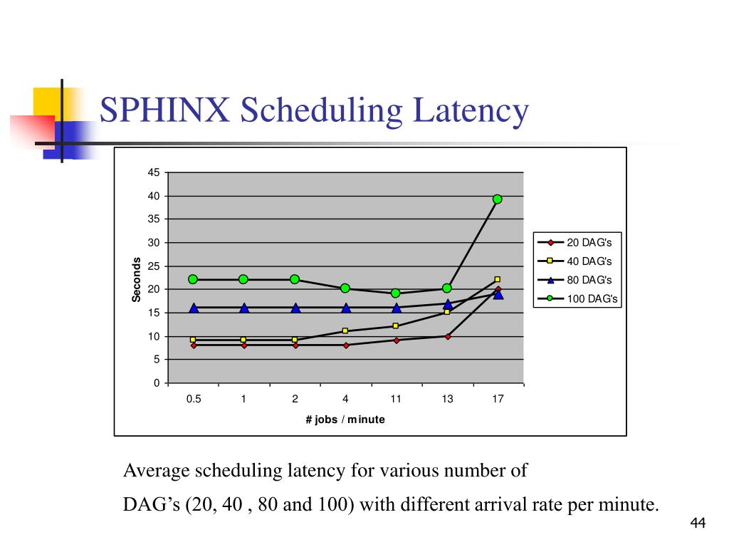SPHINX Scheduling Latency