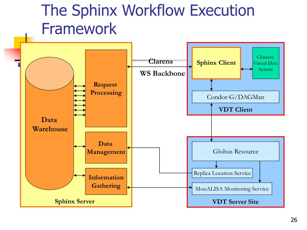 The Sphinx Workflow Execution Framework