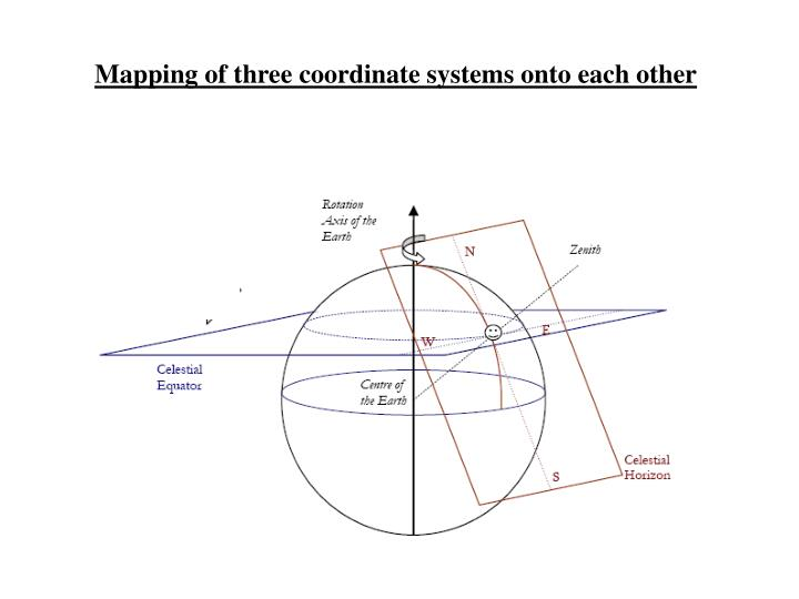 Mapping of three coordinate systems onto each other