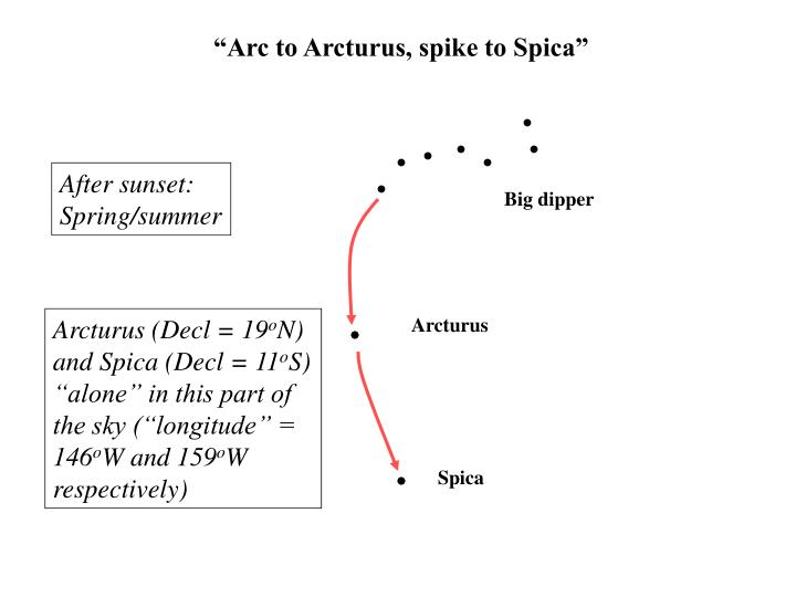 """Arc to Arcturus, spike to Spica"""