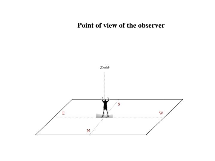 Point of view of the observer