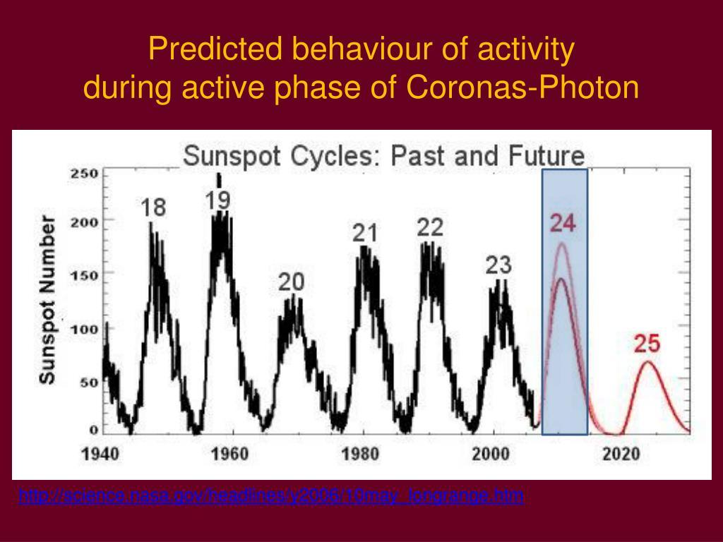 Predicted behaviour of activity