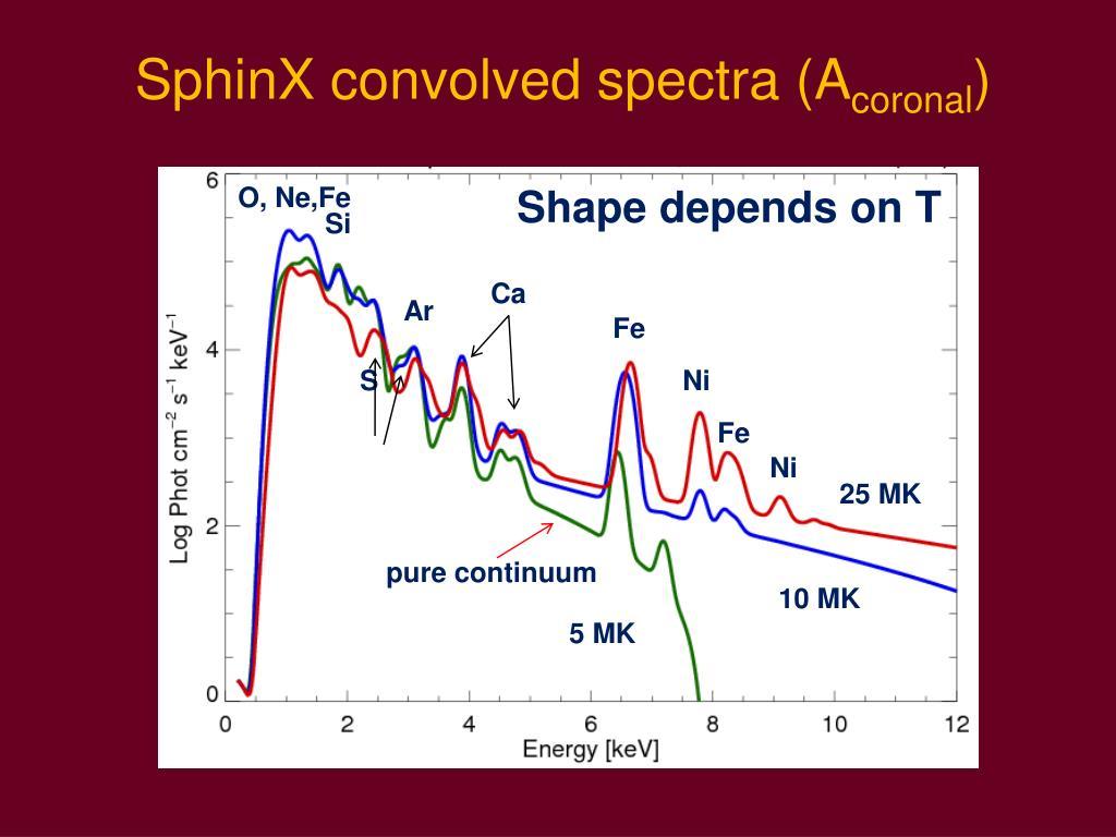 SphinX convolved spectra (A