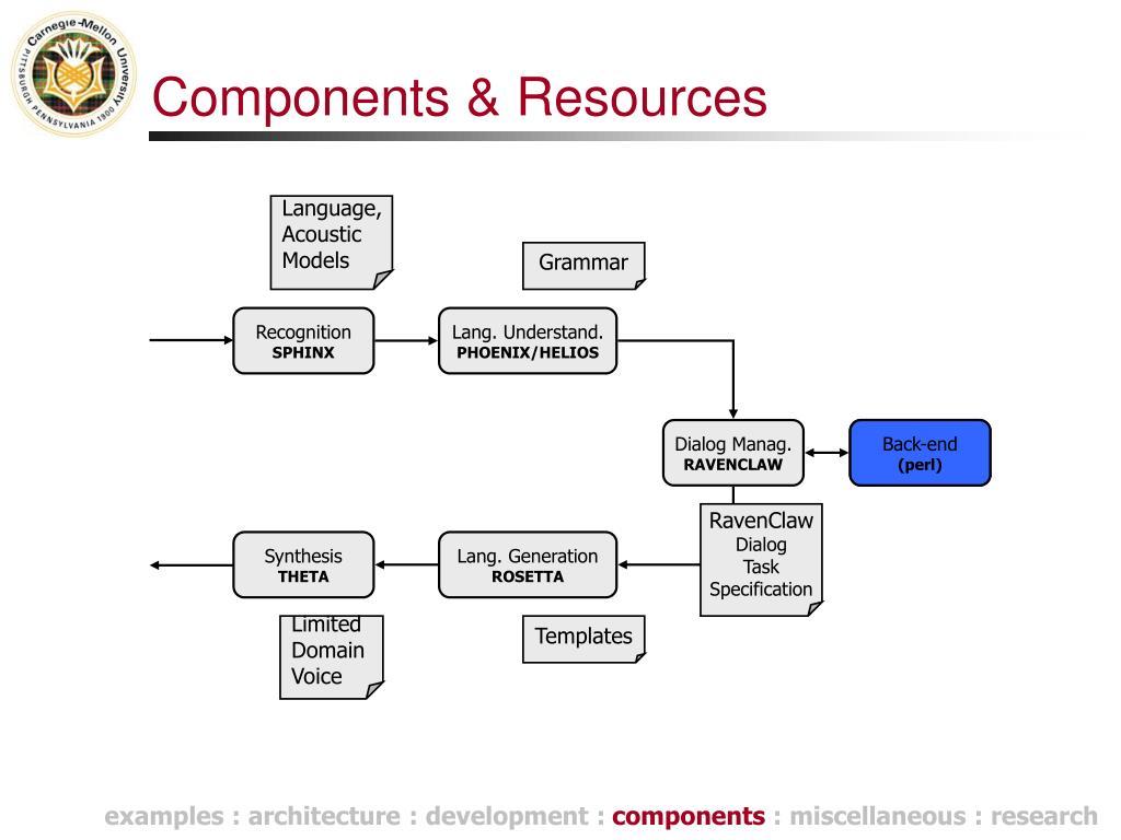 Components & Resources