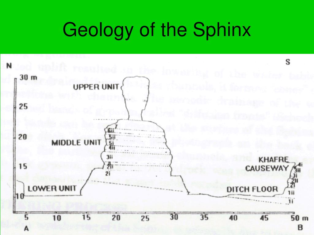 Geology of the Sphinx