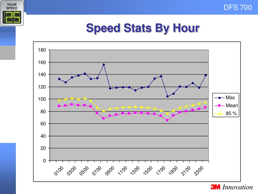 Speed Stats By Hour