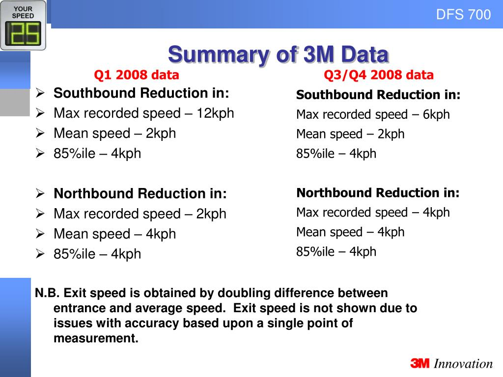 Summary of 3M Data
