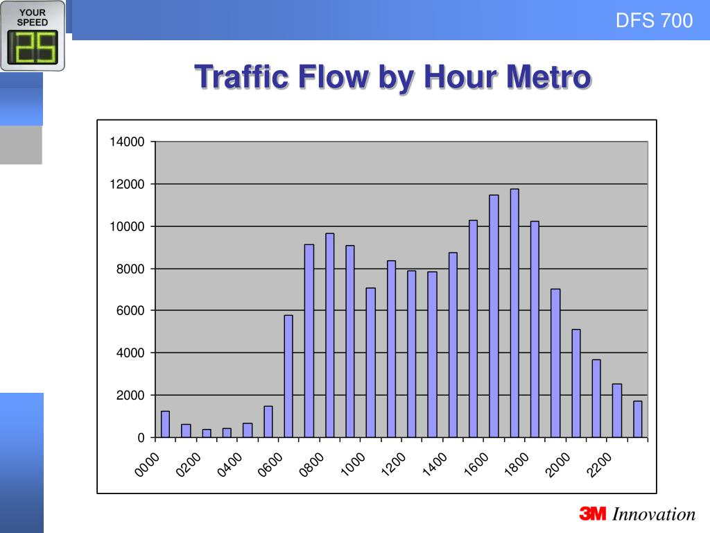 Traffic Flow by Hour Metro