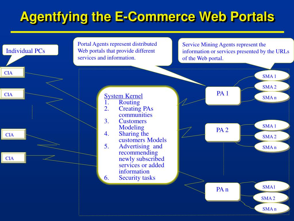 Portal Agents represent distributed Web portals that provide different services and information.