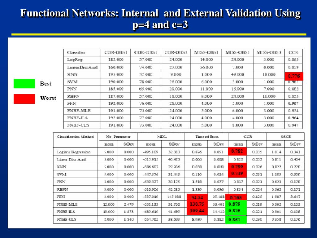 Functional Networks: Internal  and External Validation Using p=4 and c=3