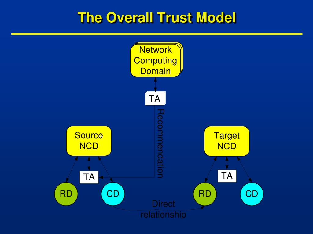 The Overall Trust Model