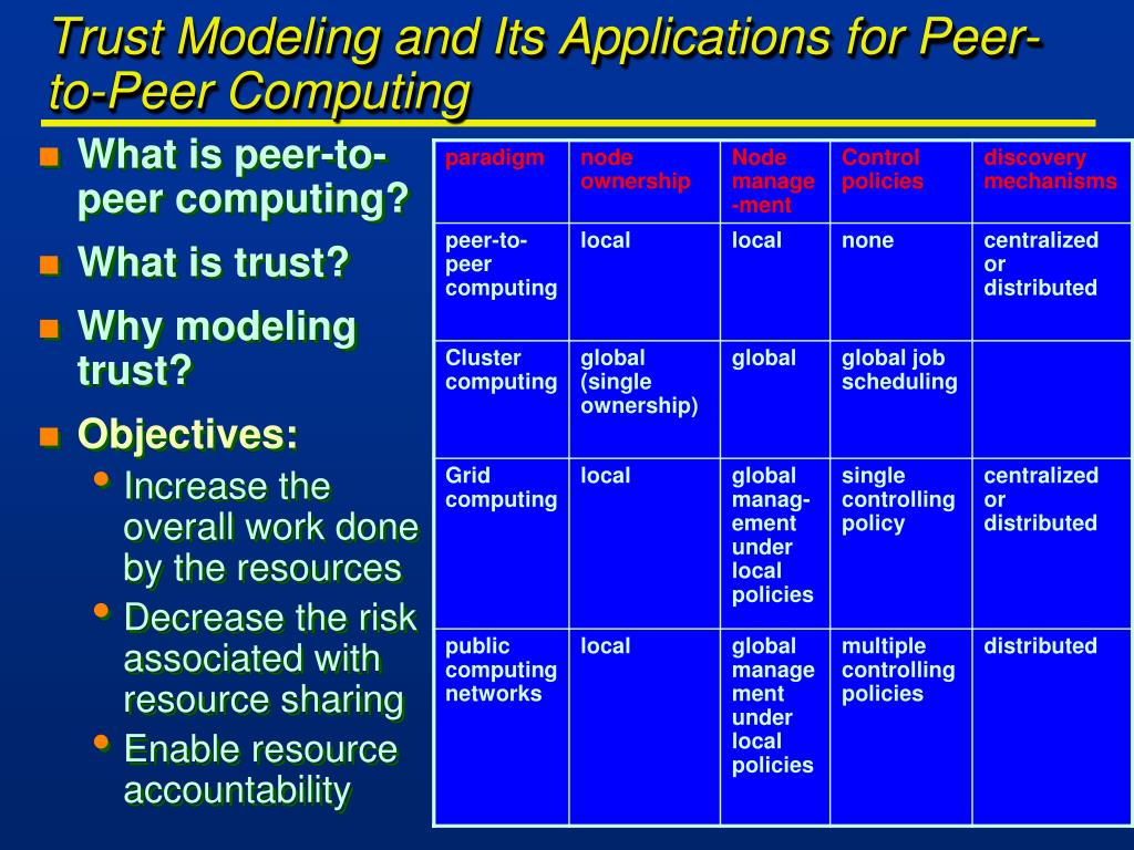Trust Modeling and Its Applications for Peer-to-Peer Computing